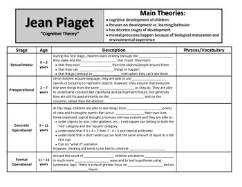 Jean Piaget: Notes on Cognitive Development of Children