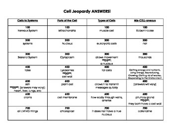 Biology: Cells Jeopardy!