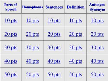 Jeopardy Conventions English Review