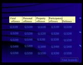 Jeopardy Law Game - Fundamentals Criminal Law - Offenses & Defenses