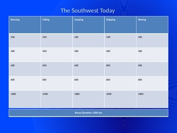 Jeopardy Review Game: The Southwest Today