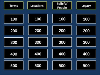 Jeopardy Review: The Middle Ages