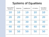 Jeopardy Solving Systems of Equations Review