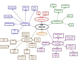 Job Interviews Mind Map
