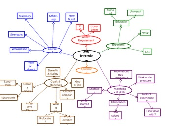 Job Interviews Mind Map