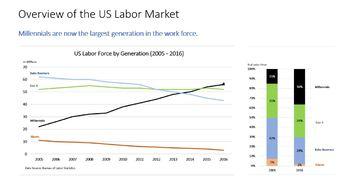 Job Market Of The Future