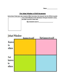 Johari Window of Self Awareness Character Creation