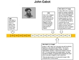 John Cabot Timeline