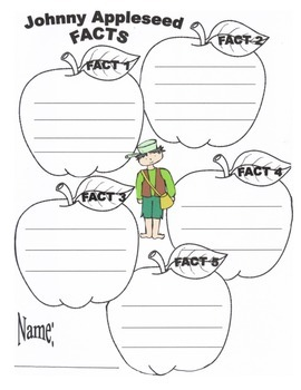 Johnny Appleseed- Facts