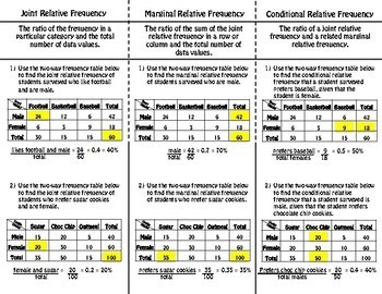 Joint, Marginal, & Conditional Relative Frequency Foldable