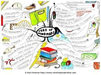 Joints Mind Map