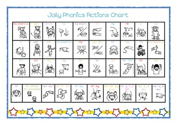 Jolly Phonics actions chart