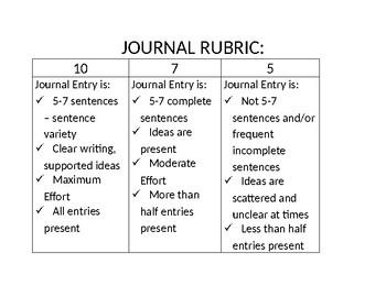 Journal Rubric