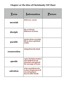 Journey Across Time Chap 10 Vocabulary TIP Chart