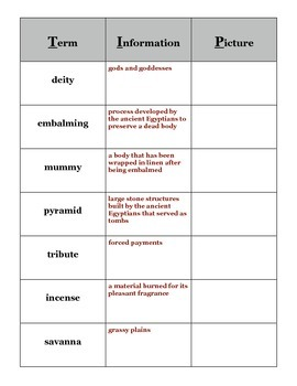 Journey Across Time Chap 2 Egypt Vocabulary TIP Chart