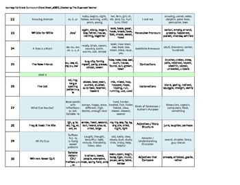 Curriculum Map for Journeys 1st Grade