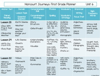 1st Grade Journeys Planner *Unit 6 Freebie*