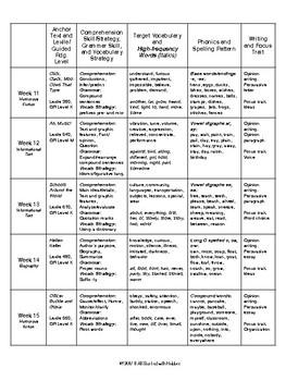 2nd Grade Journeys Unit 3 Skills Planning Chart