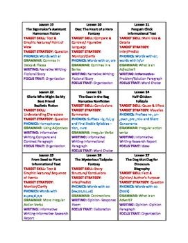 Journeys 2017 Skills List Grade 2