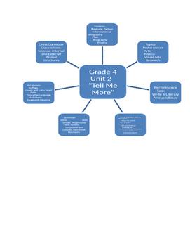 Journeys 2017 Unit 2 Curriculum Web Grade 4