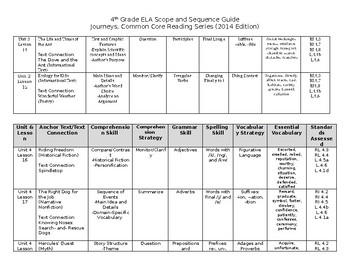 Journeys 4th Grade ELA Scope and Sequence Curriculum- 2014 Edition