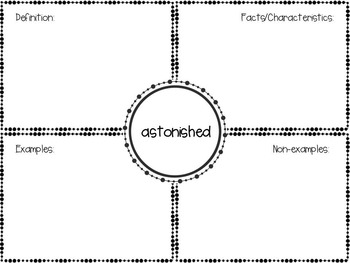 Journeys 5th Grade Unit 5 Lesson 22 Vocabulary Frayer Graphic Organizer