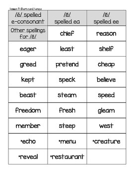 Journeys Common Core Spelling Word Sorts