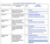 Journeys Explicit Instruction Phonics Lesson Plan 1 (short a)