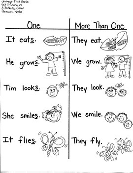 Journeys First Grade: A Butterfly Grows/ Unit 5-Lesson 24-Multiple Meaning/Verbs
