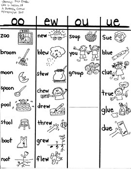 Journeys First Grade: A Butterfly Grows/ Unit 5-Lesson 24- /oo/ew/ou/ue sort