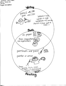 Journeys First Grade: The Dot/ Unit 6-Lesson 26-GRAPHIC ORGANIZERS/IDIOMS