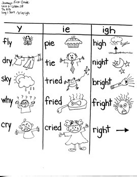 Journeys First Grade: The Kite/ Unit 6-Lesson 28/ LONG I SORT/ HOMOGRAPHS/ ADJ.