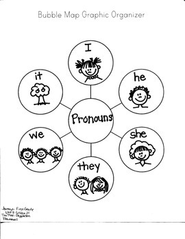 Journeys First Grade: The Tree / Unit 5-Lesson 21 / PRONOUNS