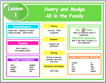 Journeys Grade 2  Small Focus Wall Posters- Editable page