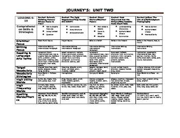 Journey's Overview Unit 2