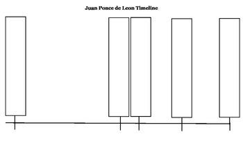 Juan Ponce de Leon Timeline
