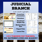 Judicial Branch - Structure & Powers