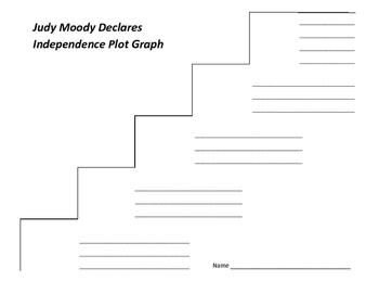 Judy Moody Declares Independence Plot Graph - Megan McDonald (#6)