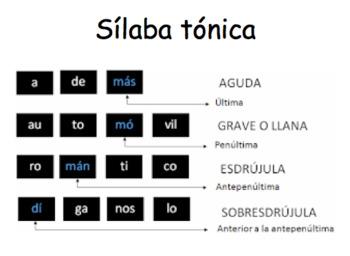 Juego El acento escrito. Spanish accents task card game.