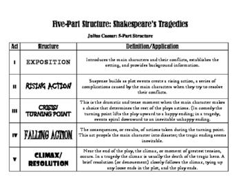 Julius Caesar 5-Act Structure