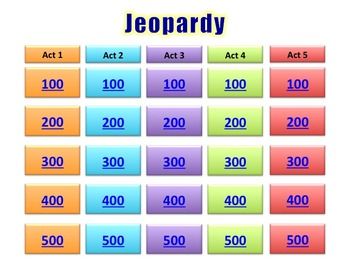 Julius Caesar Jeopardy Review Game for PowerPoint