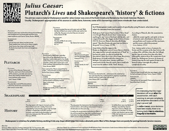 """Julius Caesar: Plutarch's Lives and Shakespeare's """"history"""" & fictions"""
