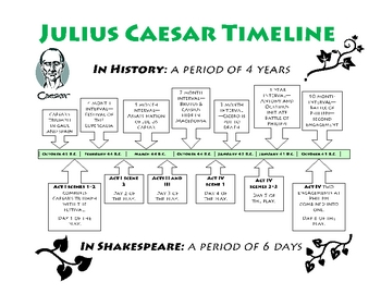 Julius Caesar Timeline in History and Shakespeare