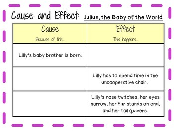 Julius, the Baby of the World by Kevin Henkes:  A Complete Literature Study!