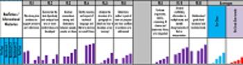 Junior High Galileo Reading Test Data Tracker Bundle (6th,