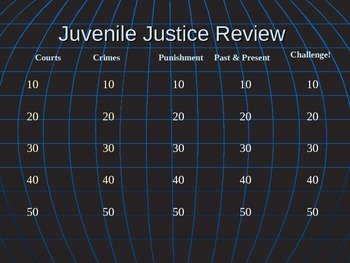 Juvenile Justice  Criminal Law Jeopardy Review power point