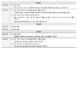 K-12 Geometry Proficiency Scales (0-4)