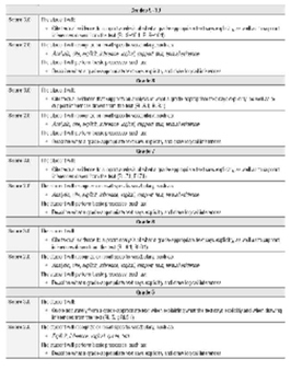 K-12 Reading Proficiency Scales (0-4)
