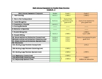 K-2 Math Informal Assessment Target Spreadsheet, Number Sense (CCSS aligned)