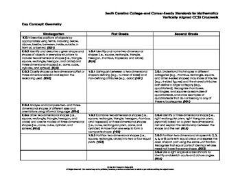 K-2 South Carolina Math Standards Vertical Aligned Crosswalk with Common Core